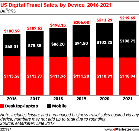 eMarketer Travel Trends